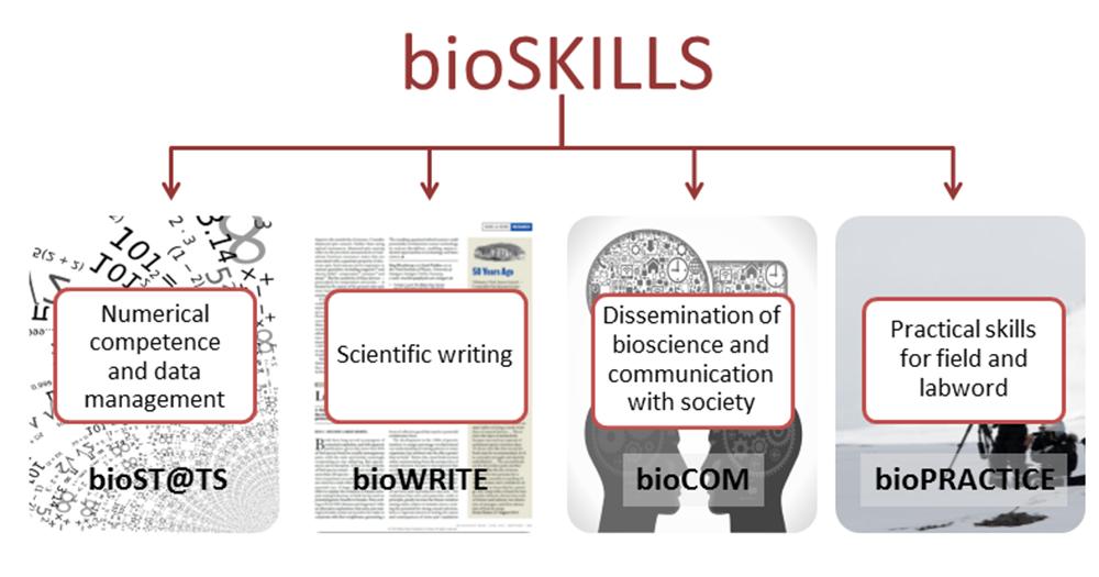 bioskills